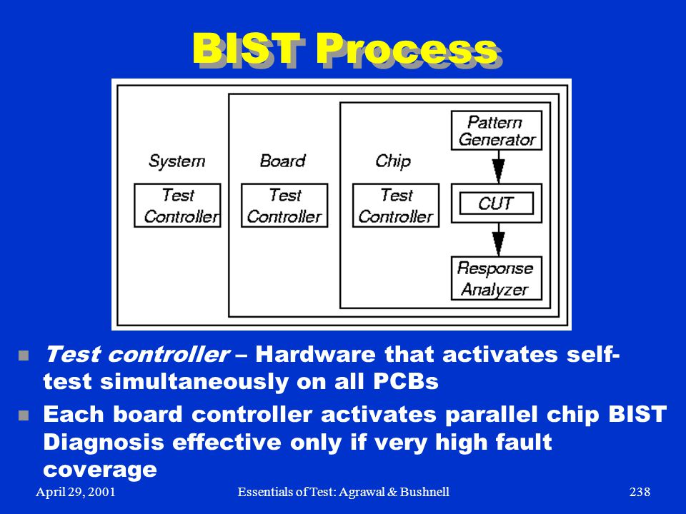 April 29, 2001Essentials of Test: Agrawal & Bushnell238 BIST Process n Test controller – Hardware that activates self- test simultaneously on all PCBs