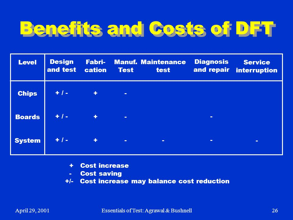 April 29, 2001Essentials of Test: Agrawal & Bushnell26 Benefits and Costs of DFT Design and test + / - Fabri- cation + Manuf. Test - Level Chips Board