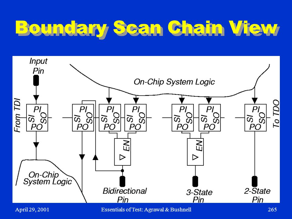 April 29, 2001Essentials of Test: Agrawal & Bushnell265 Boundary Scan Chain View