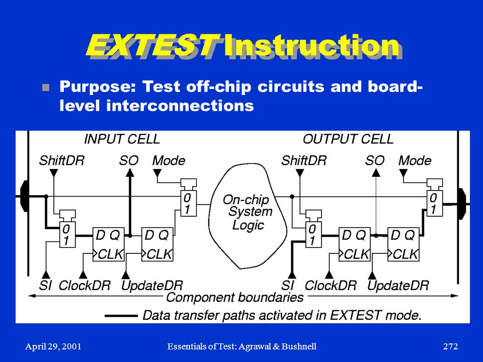 April 29, 2001Essentials of Test: Agrawal & Bushnell272 EXTEST Instruction n Purpose: Test off-chip circuits and board- level interconnections