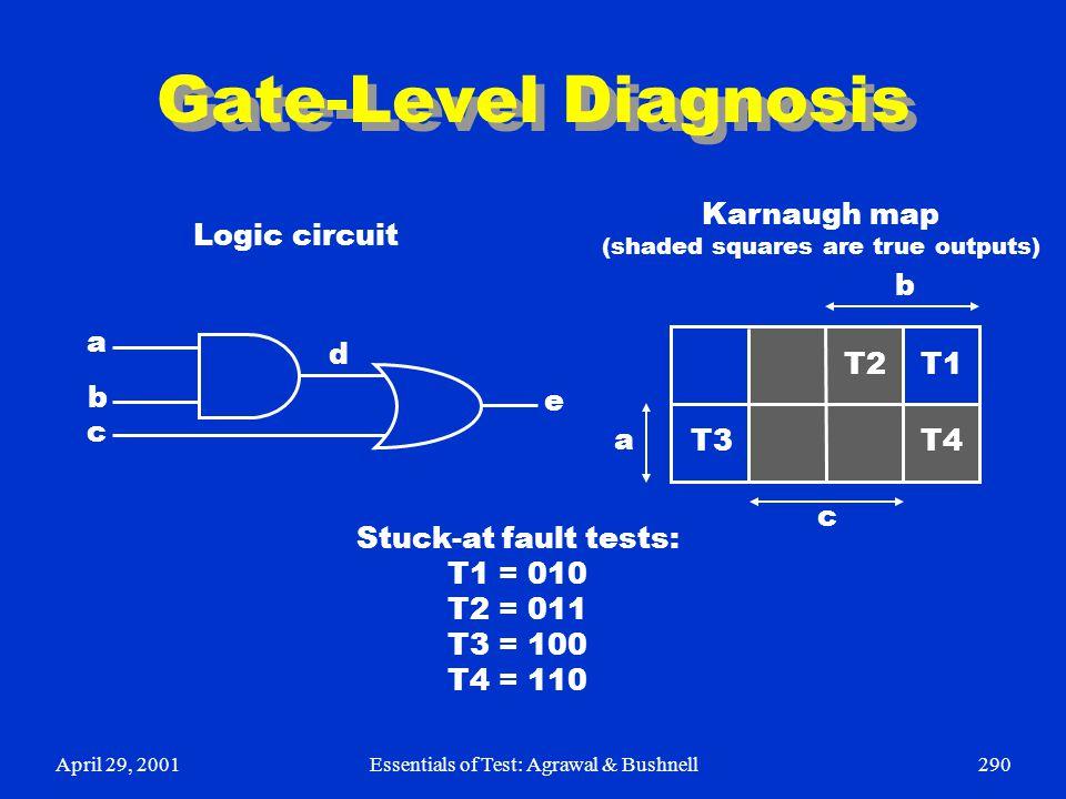 April 29, 2001Essentials of Test: Agrawal & Bushnell290 Gate-Level Diagnosis e d a b c T3 T1 T2 T4 a b c Stuck-at fault tests: T1 = 010 T2 = 011 T3 =