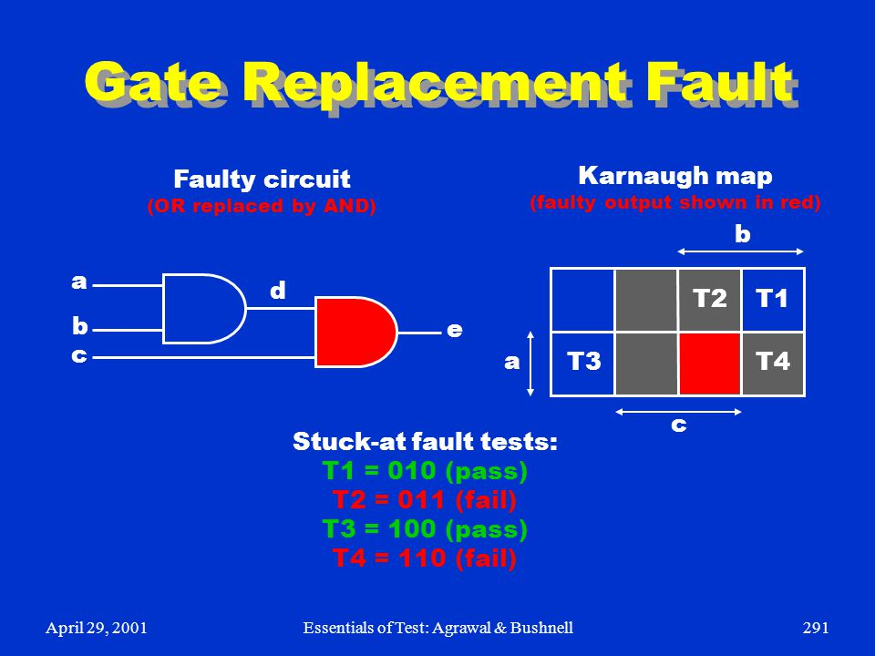 April 29, 2001Essentials of Test: Agrawal & Bushnell291 Gate Replacement Fault e d a b c T3 T1 T2 T4 a b c Stuck-at fault tests: T1 = 010 (pass) T2 =
