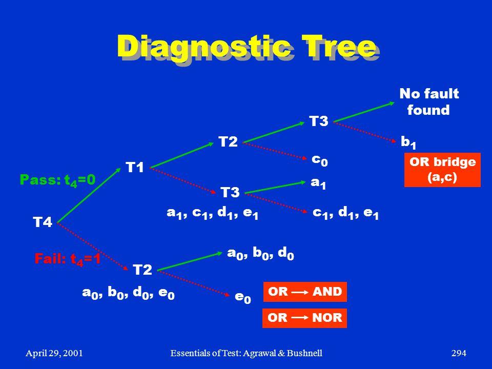 April 29, 2001Essentials of Test: Agrawal & Bushnell294 Diagnostic Tree T4 T1 T2 T3 No fault found T3 T2 b1b1 a1a1 c 1, d 1, e 1 a 0, b 0, d 0 e0e0 c0