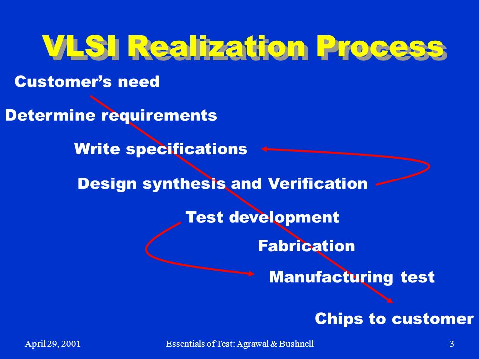 April 29, 2001Essentials of Test: Agrawal & Bushnell3 VLSI Realization Process Determine requirements Write specifications Design synthesis and Verifi