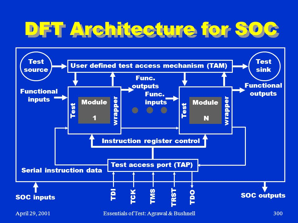 April 29, 2001Essentials of Test: Agrawal & Bushnell300 DFT Architecture for SOC User defined test access mechanism (TAM) Module 1 Test wrapper Test s