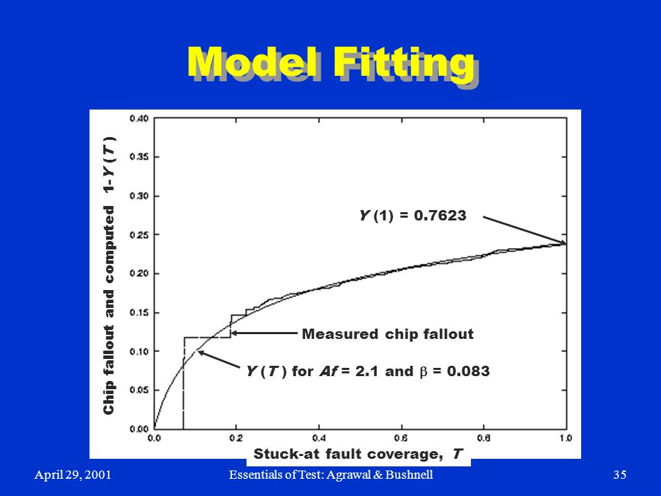 April 29, 2001Essentials of Test: Agrawal & Bushnell35 Model Fitting Y (T ) for Af = 2.1 and  = 0.083 Measured chip fallout Y (1) = 0.7623 Chip fallo