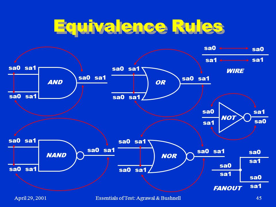 April 29, 2001Essentials of Test: Agrawal & Bushnell45 Equivalence Rules sa0 sa1 sa0 sa1 sa0 sa1 sa0 sa1 sa0 sa1 AND NAND OR NOR WIRE NOT FANOUT