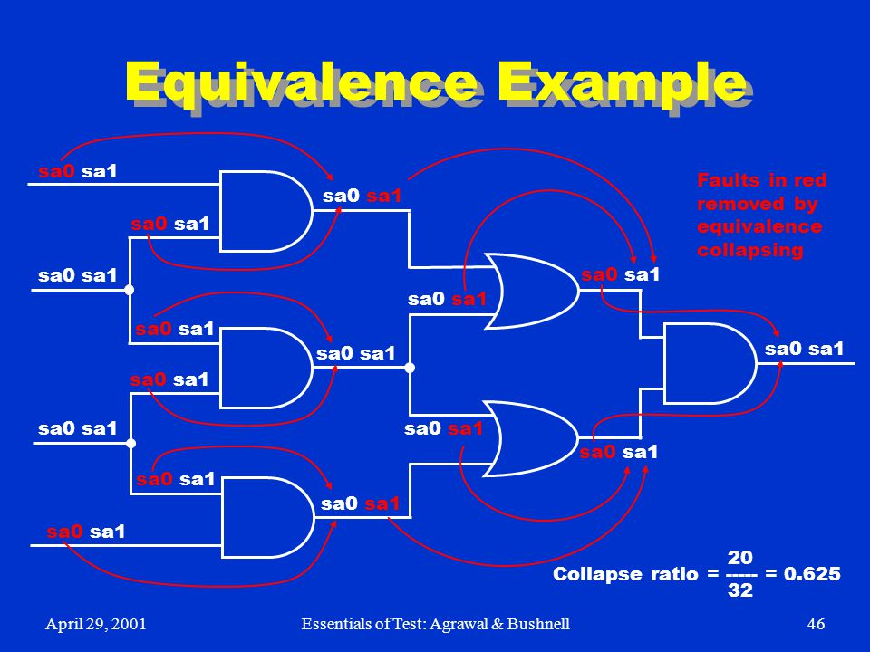 April 29, 2001Essentials of Test: Agrawal & Bushnell46 Equivalence Example sa0 sa1 Faults in red removed by equivalence collapsing 20 Collapse ratio =