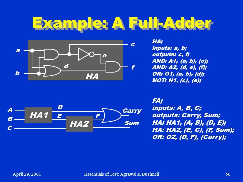 April 29, 2001Essentials of Test: Agrawal & Bushnell56 Example: A Full-Adder HA; inputs: a, b; outputs: c, f; AND: A1, (a, b), (c); AND: A2, (d, e), (