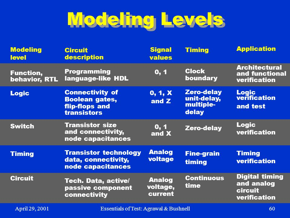 April 29, 2001Essentials of Test: Agrawal & Bushnell60 Modeling Levels Circuit description Programming language-like HDL Connectivity of Boolean gates