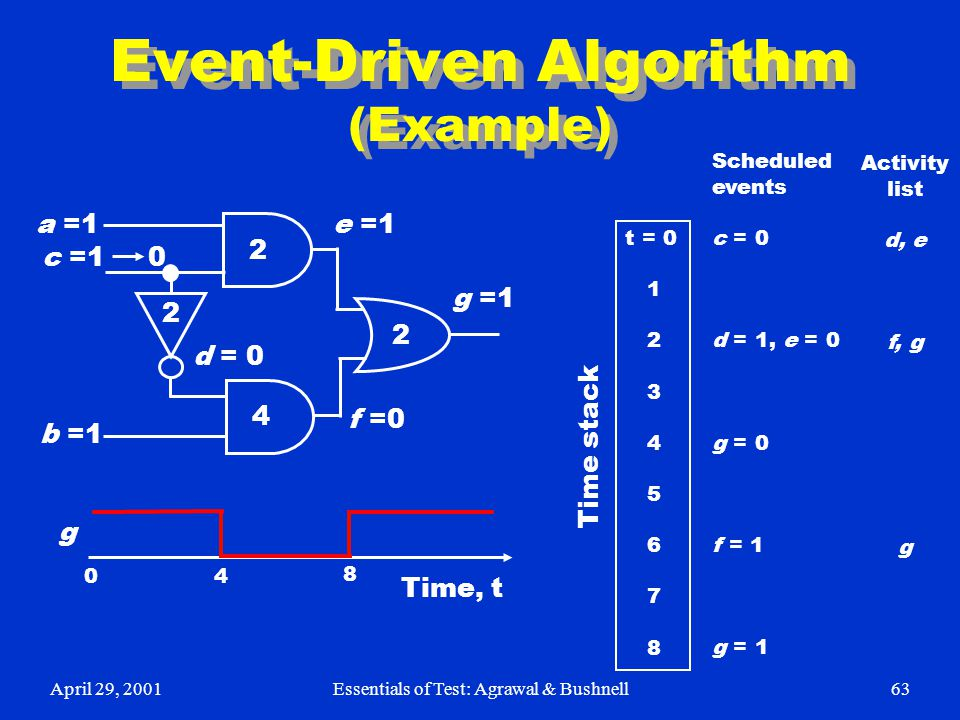 April 29, 2001Essentials of Test: Agrawal & Bushnell63 Event-Driven Algorithm (Example) 2 2 4 2 a =1 b =1 c =1 0 d = 0 e =1 f =0 g =1 Time, t 0 4 8 g