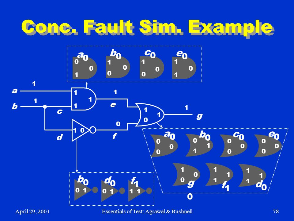April 29, 2001Essentials of Test: Agrawal & Bushnell78 Conc. Fault Sim. Example a b c d e f g 1 1 1 0 1 1 1 1 1 0 1 1 0 0 1 0 1 0 0 1 0 0 1 1 0 1 0 0