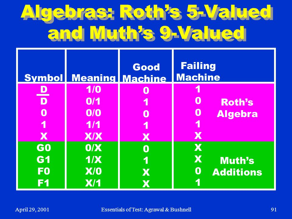 April 29, 2001Essentials of Test: Agrawal & Bushnell91 Algebras: Roth's 5-Valued and Muth's 9-Valued Symbol D 0 1 X G0 G1 F0 F1 Meaning 1/0 0/1 0/0 1/