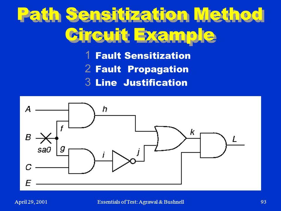 April 29, 2001Essentials of Test: Agrawal & Bushnell93 Path Sensitization Method Circuit Example 1 Fault Sensitization 2 Fault Propagation 3 Line Just