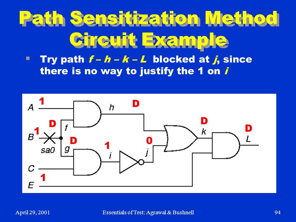 April 29, 2001Essentials of Test: Agrawal & Bushnell94 Path Sensitization Method Circuit Example  Try path f – h – k – L blocked at j, since there is