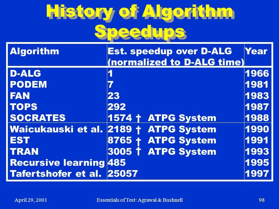 April 29, 2001Essentials of Test: Agrawal & Bushnell98 History of Algorithm Speedups Algorithm D-ALG PODEM FAN TOPS SOCRATES Waicukauski et al. EST TR