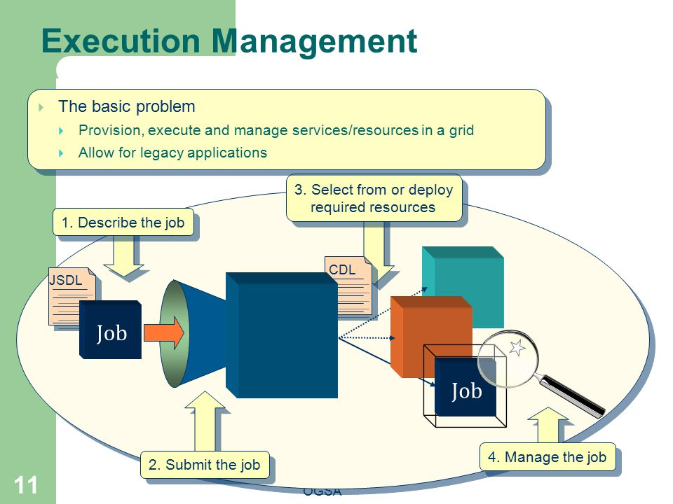Execution Management OGSA 11 2.Submit the job 3. Select from or deploy required resources Job 4.