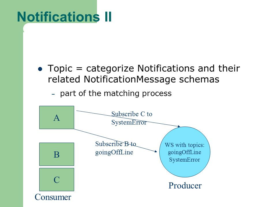 Notifications II Topic = categorize Notifications and their related NotificationMessage schemas – part of the matching process A B C WS with topics: goingOffLine SystemError Subscribe C to SystemError Subscribe B to goingOffLine Producer Consumer