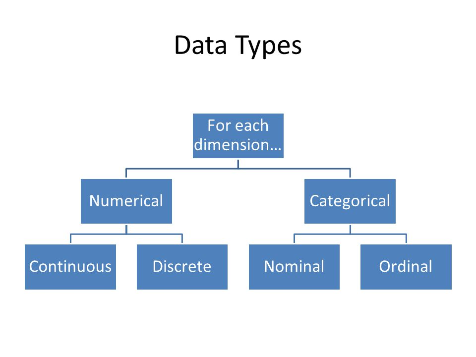 Data Types For each dimension… Numerical ContinuousDiscrete Categorical NominalOrdinal
