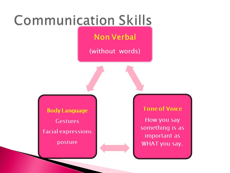 Non Verbal (without words) Tone of Voice How you say something is as important as WHAT you say. Body Language Gestures Facial expressions posture