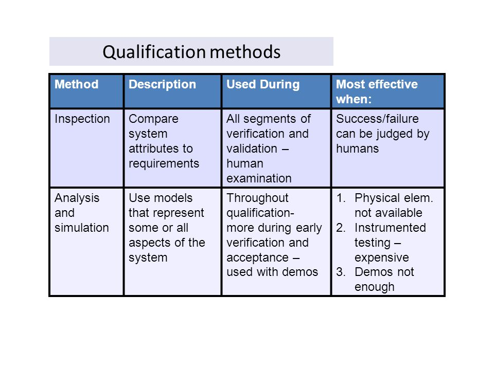 Qualification methods MethodDescriptionUsed DuringMost effective when: InspectionCompare system attributes to requirements All segments of verificatio