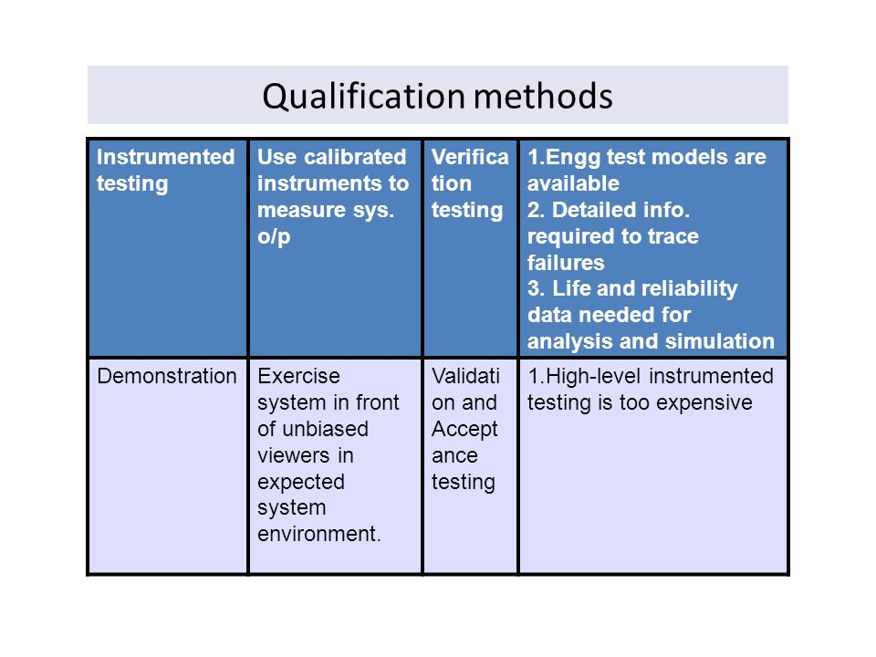 Qualification methods Instrumented testing Use calibrated instruments to measure sys. o/p Verifica tion testing 1.Engg test models are available 2. De