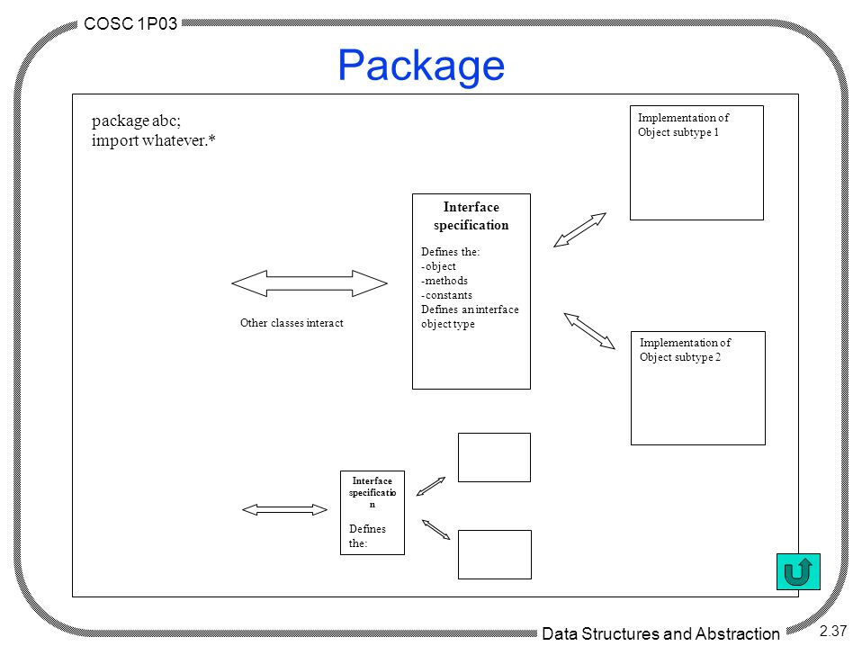 COSC 1P03 Data Structures and Abstraction 2.37 Package Interface specificatio n Defines the: Interface specification Defines the: -object -methods -constants Defines an interface object type Implementation of Object subtype 1 Implementation of Object subtype 2 Other classes interact package abc; import whatever.*