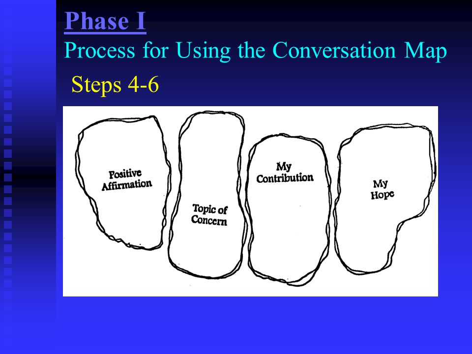 Phase I Process for Using the Conversation Map Steps 4-6