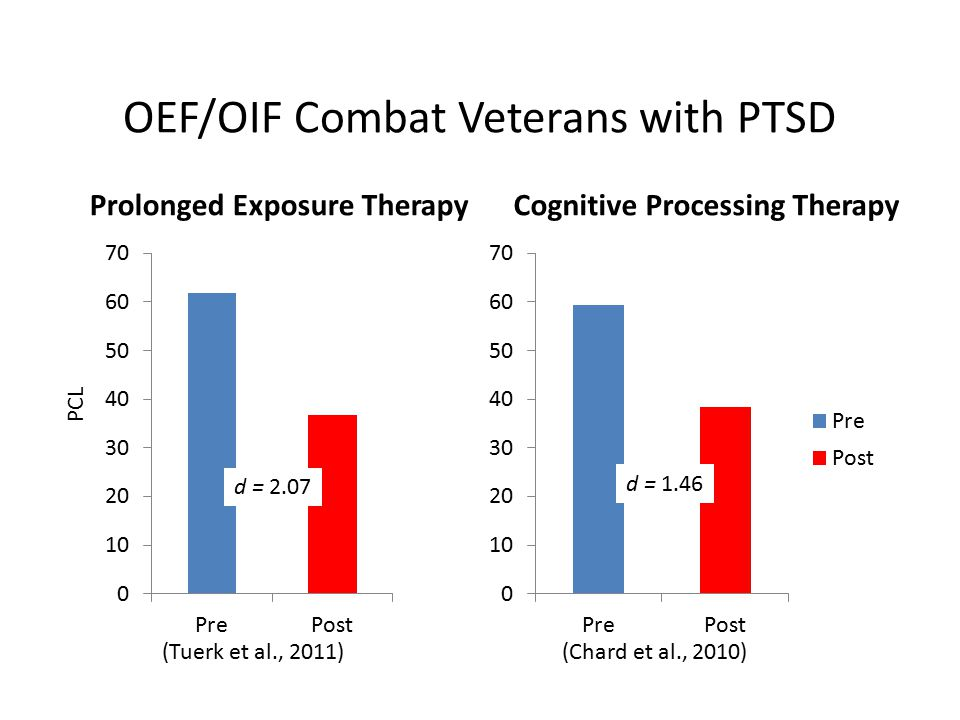 OEF/OIF Combat Veterans with PTSD Prolonged Exposure TherapyCognitive Processing Therapy (Tuerk et al., 2011)(Chard et al., 2010) PCL