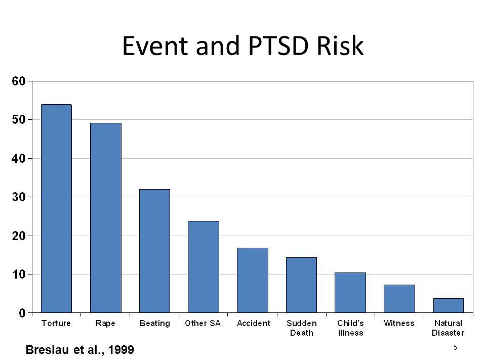 Event and PTSD Risk 5 Breslau et al., 1999