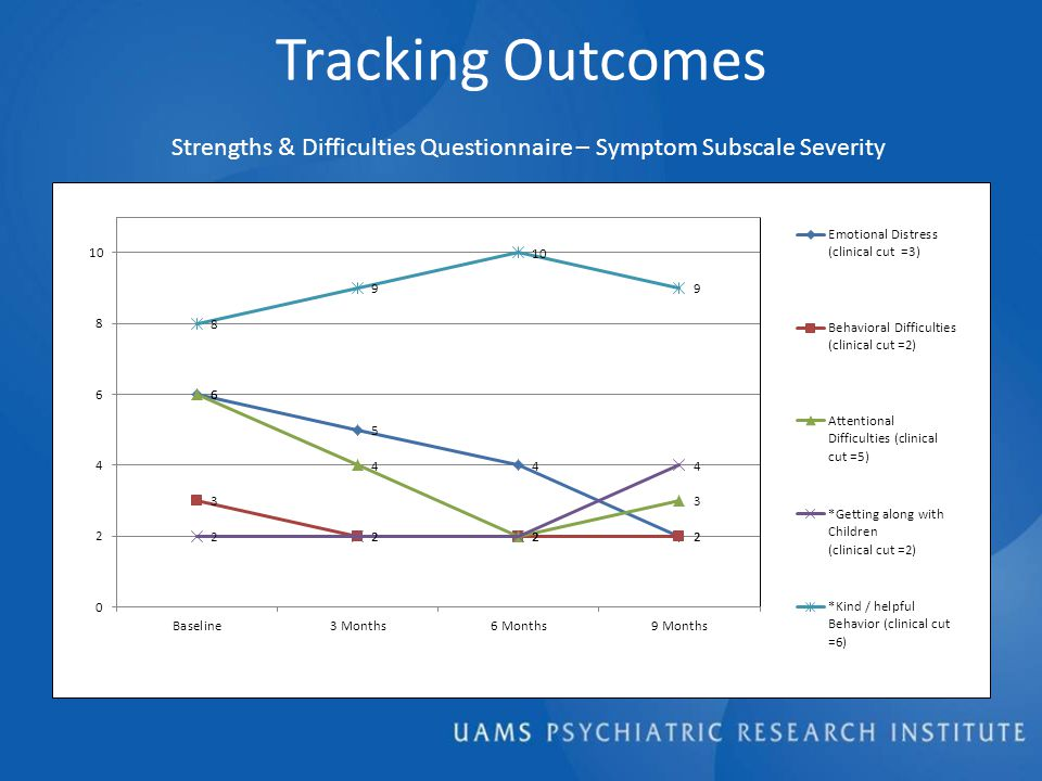 Tracking Outcomes Strengths & Difficulties Questionnaire – Symptom Subscale Severity