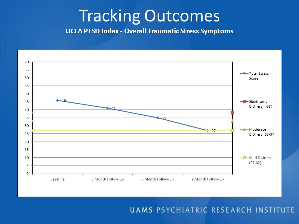 Tracking Outcomes UCLA PTSD Index - Overall Traumatic Stress Symptoms