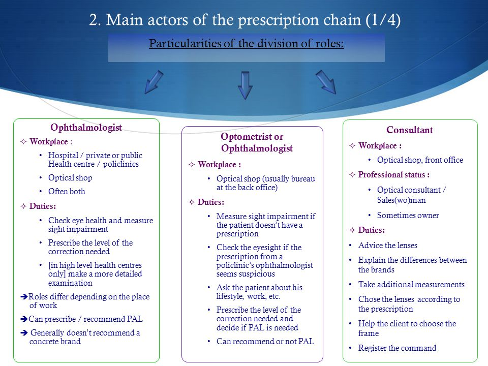 2. Main actors of the prescription chain (1/4) Ophthalmologist  Workplace : Hospital / private or public Health centre / policlinics Optical shop Oft