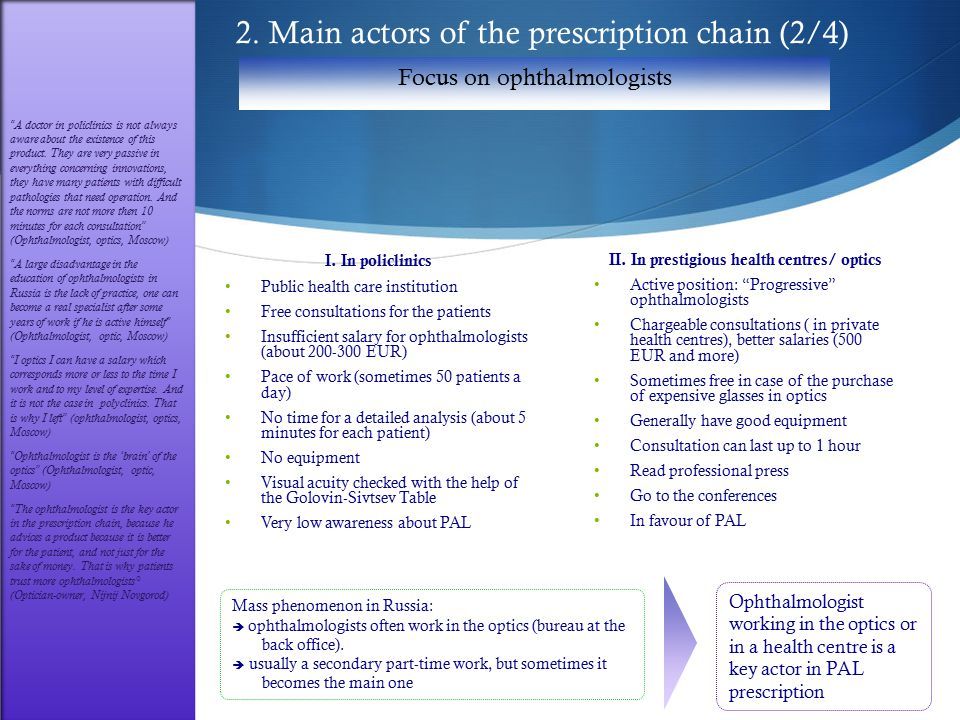2. Main actors of the prescription chain (2/4) I.