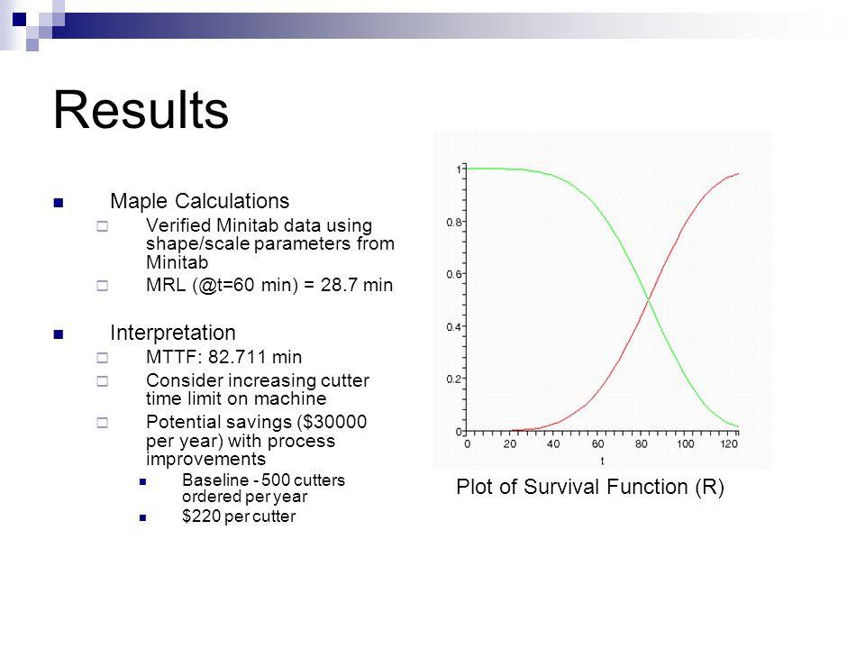 Results Maple Calculations  Verified Minitab data using shape/scale parameters from Minitab  MRL (@t=60 min) = 28.7 min Interpretation  MTTF: 82.71