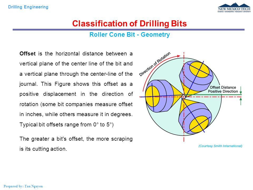 Drilling Engineering Prepared by: Tan Nguyen Classification of Drilling Bits Offset is the horizontal distance between a vertical plane of the center line of the bit and a vertical plane through the center-line of the journal.