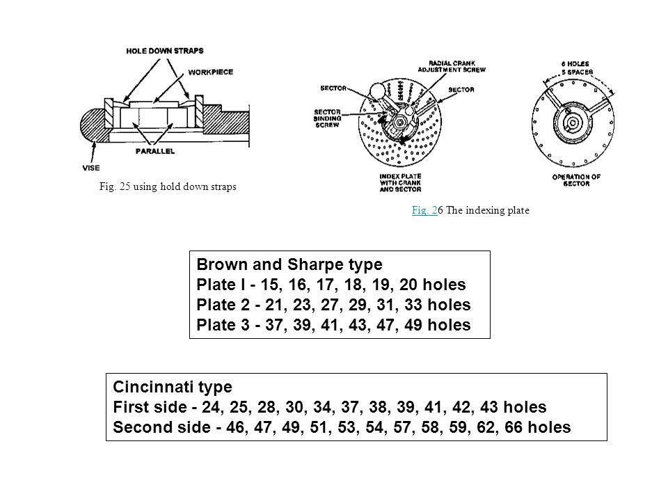 Fig. 25 using hold down straps Fig. 2Fig. 26 The indexing plate Brown and Sharpe type Plate I - 15, 16, 17, 18, 19, 20 holes Plate 2 - 21, 23, 27, 29,
