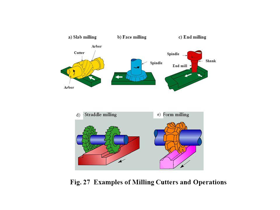 a) Slab milling b) Face milling c) End milling Arbor Cutter Spindle Shank End mill Fig.