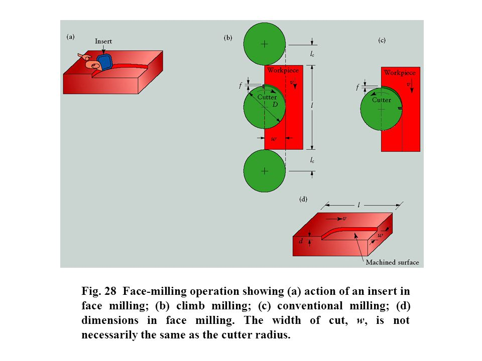 Fig. 28 Face-milling operation showing (a) action of an insert in face milling; (b) climb milling; (c) conventional milling; (d) dimensions in face mi