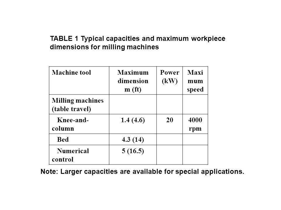TABLE 1 Typical capacities and maximum workpiece dimensions for milling machines Machine toolMaximum dimension m (ft) Power (kW) Maxi mum speed Millin