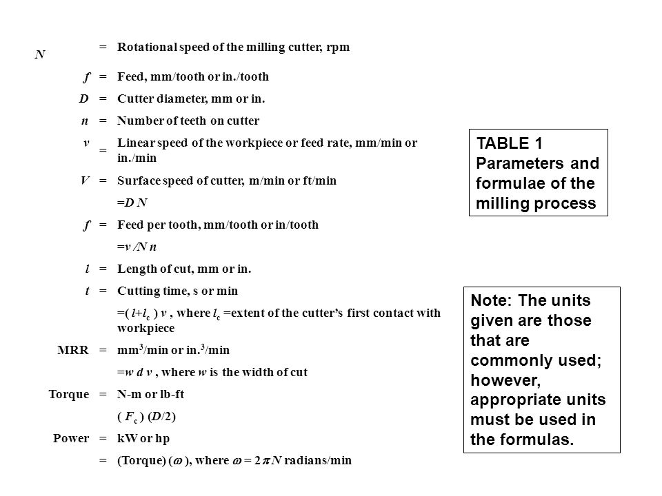 TABLE 1 Parameters and formulae of the milling process N =Rotational speed of the milling cutter, rpm f =Feed, mm/tooth or in./tooth D =Cutter diameter, mm or in.