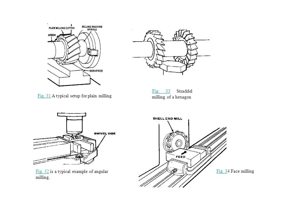 Fig.31Fig. 31 A typical setup for plain milling Fig.