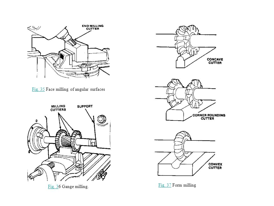 Fig.35Fig. 35 Face milling of angular surfaces Fig.