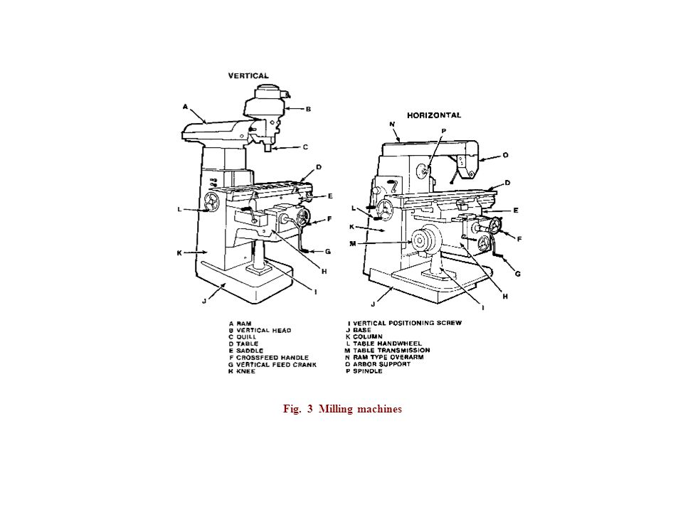 Fig. 3 Milling machines