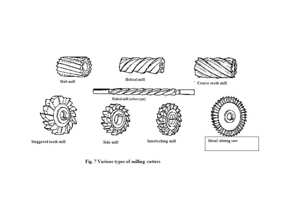 Slab mill Course tooth mill Helical mill Staggered tooth mill Side mill Interloching mill Metal slitting saw Fig. 7 Various types of milling cutters H