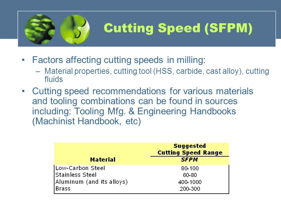 Factors affecting cutting speeds in milling: –Material properties, cutting tool (HSS, carbide, cast alloy), cutting fluids Cutting speed recommendatio