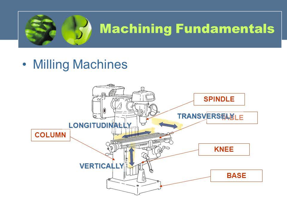 Milling Machines Machining Fundamentals SPINDLE KNEE BASE TABLE COLUMN VERTICALLY LONGITUDINALLYTRANSVERSELY