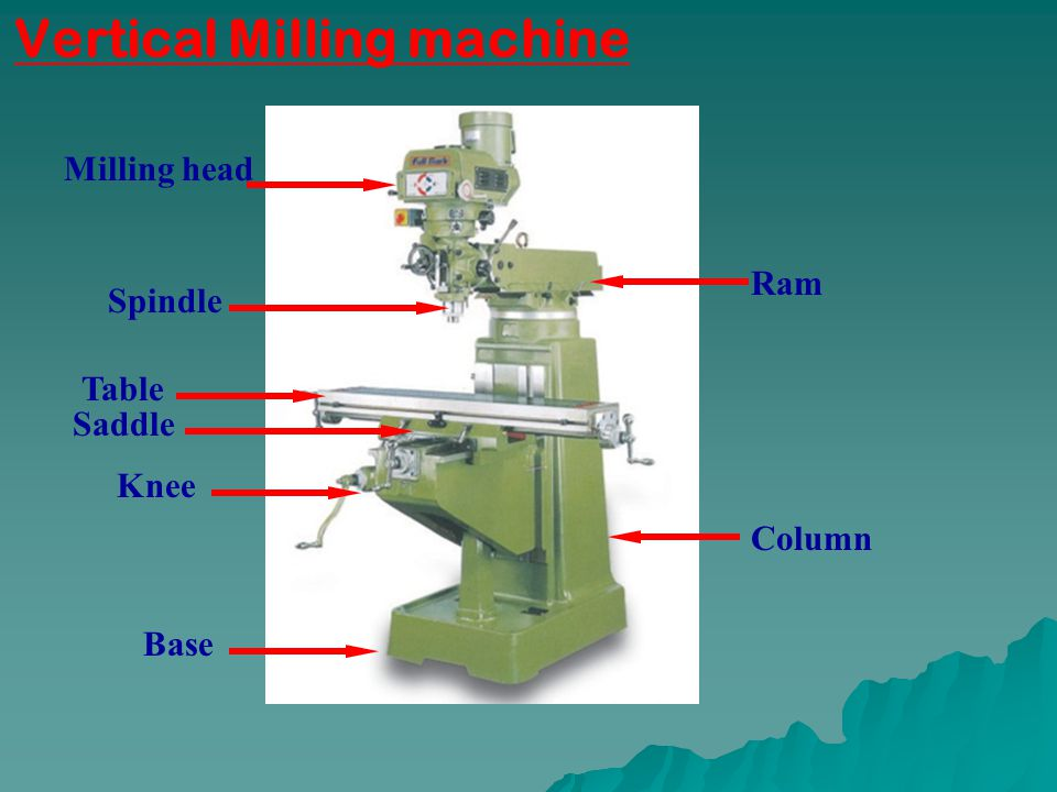 Base Saddle Table Spindle Milling head Ram Column Knee