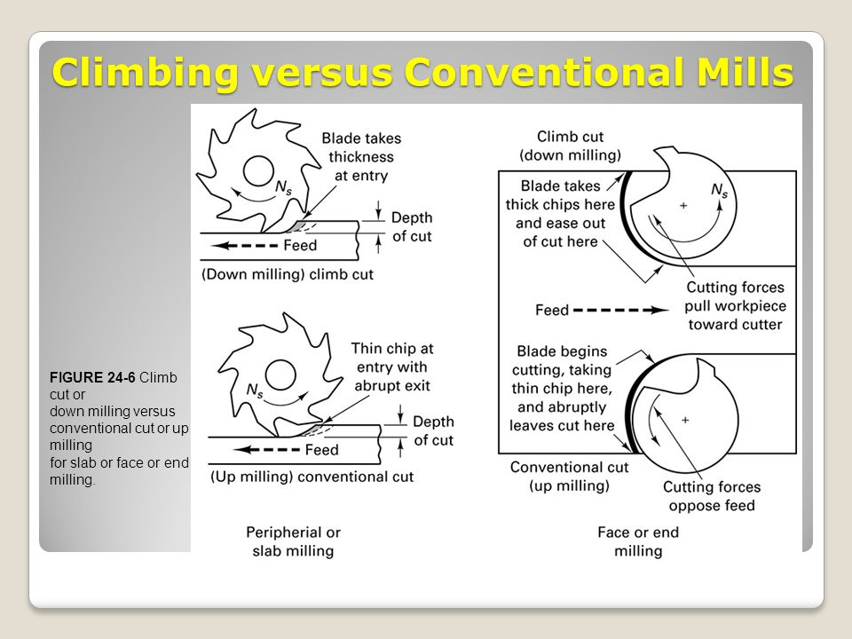 Climbing versus Conventional Mills FIGURE 24-6 Climb cut or down milling versus conventional cut or up milling for slab or face or end milling.