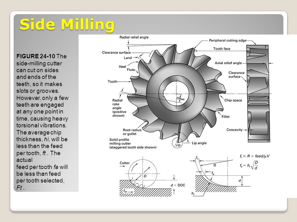 Side Milling FIGURE 24-10 The side-milling cutter can cut on sides and ends of the teeth, so it makes slots or grooves. However, only a few teeth are